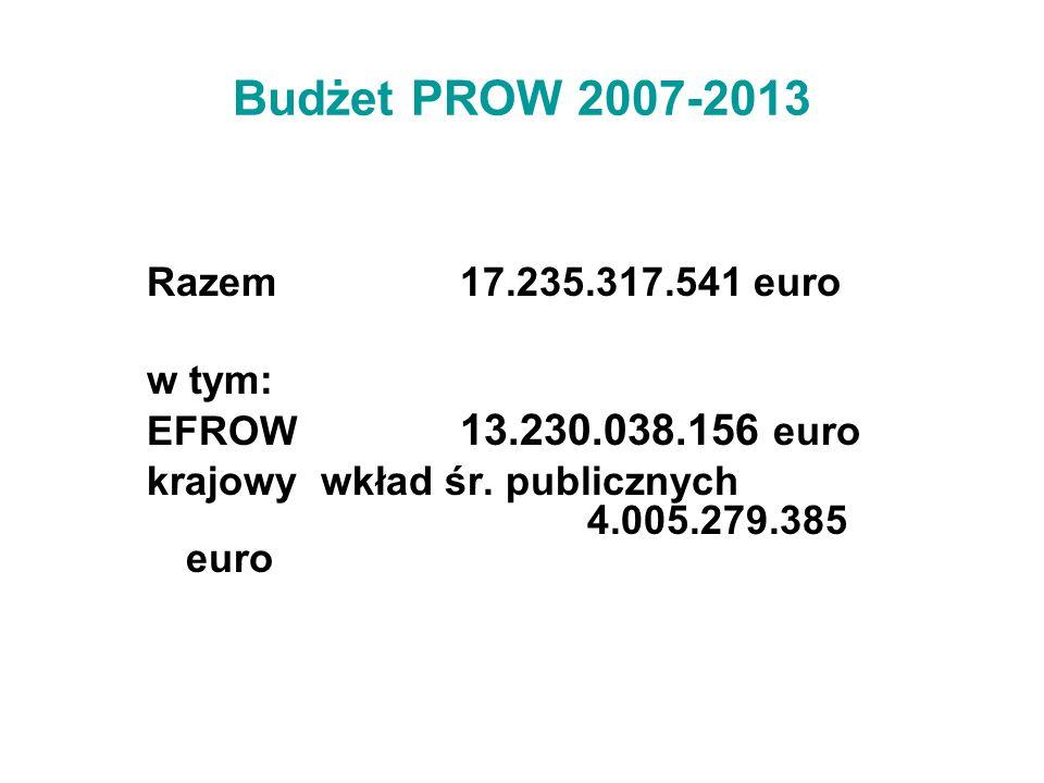 Budżet PROW 2007-2013 Razem 17.235.317.541 euro w tym: EFROW 13.230.038.156 euro krajowy wkład śr. publicznych 4.005.279.385 euro