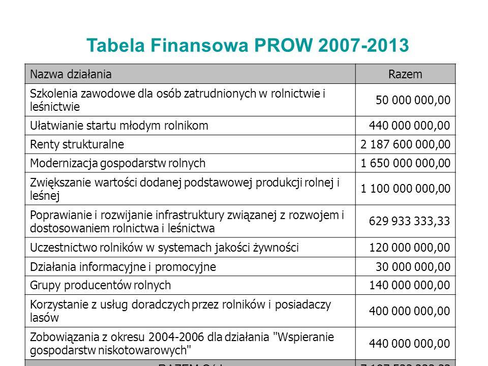 Tabela Finansowa PROW 2007-2013 Nazwa działaniaRazem Szkolenia zawodowe dla osób zatrudnionych w rolnictwie i leśnictwie 50 000 000,00 Ułatwianie star