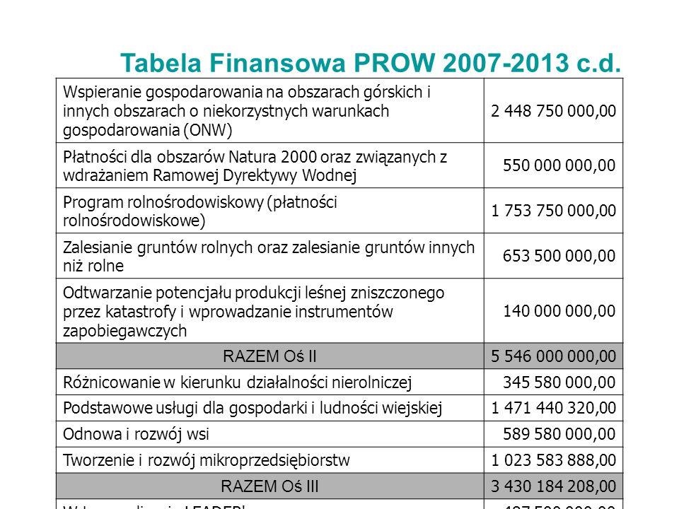 Tabela Finansowa PROW 2007-2013 c.d. Wspieranie gospodarowania na obszarach górskich i innych obszarach o niekorzystnych warunkach gospodarowania (ONW