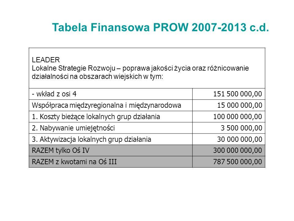 Tabela Finansowa PROW 2007-2013 c.d. LEADER Lokalne Strategie Rozwoju – poprawa jakości życia oraz różnicowanie działalności na obszarach wiejskich w
