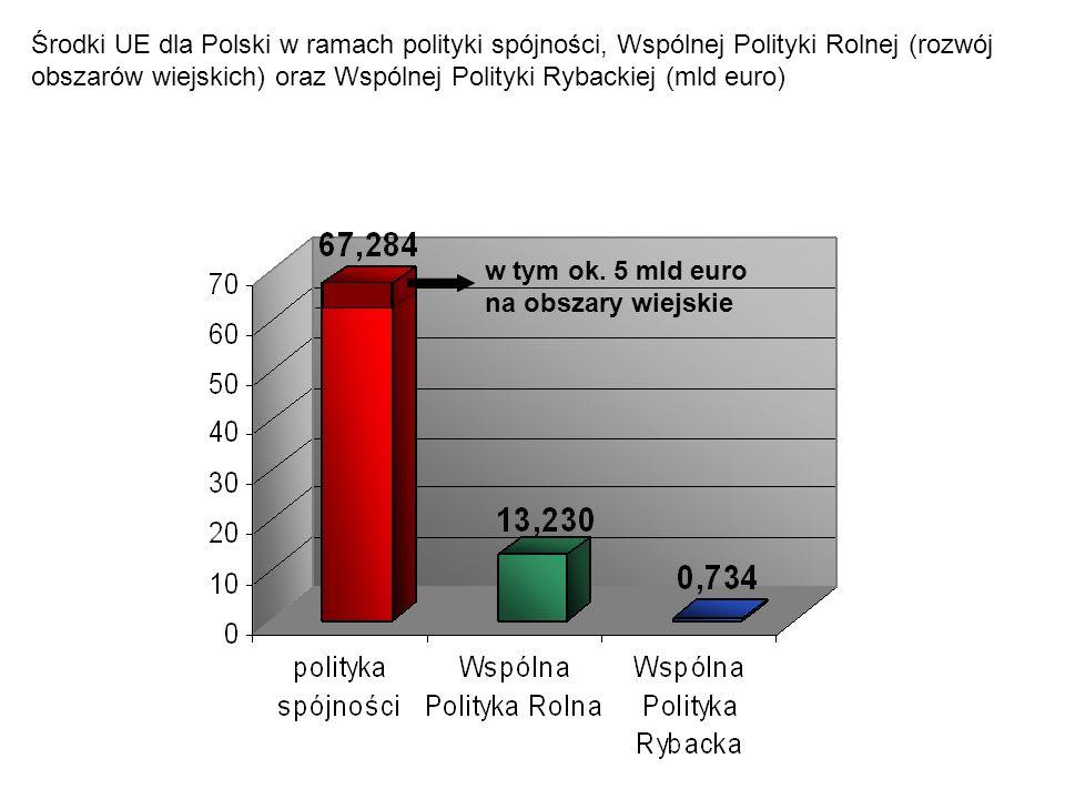 Środki UE dla Polski w ramach polityki spójności, Wspólnej Polityki Rolnej (rozwój obszarów wiejskich) oraz Wspólnej Polityki Rybackiej (mld euro) w t