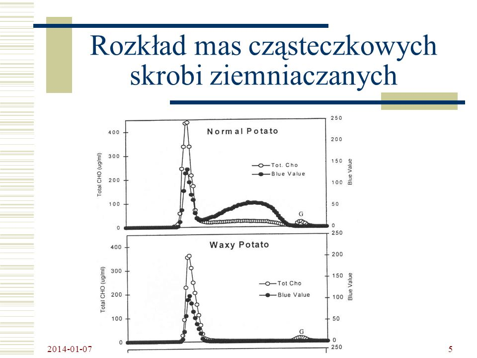 2014-01-07 16 Morfologia granulek skrobi ziemniaków przy równoczesnej redukcji aktywności SBEB i R1