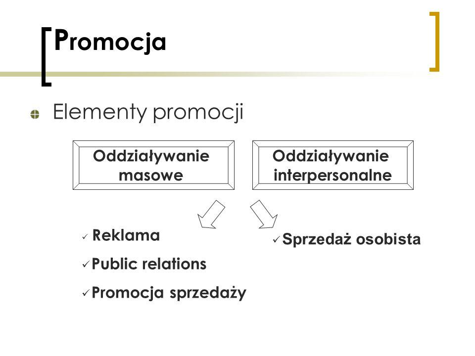 P romocja Elementy promocji Oddziaływanie masowe Oddziaływanie interpersonalne Reklama Public relations Promocja sprzedaży Sprzedaż osobista