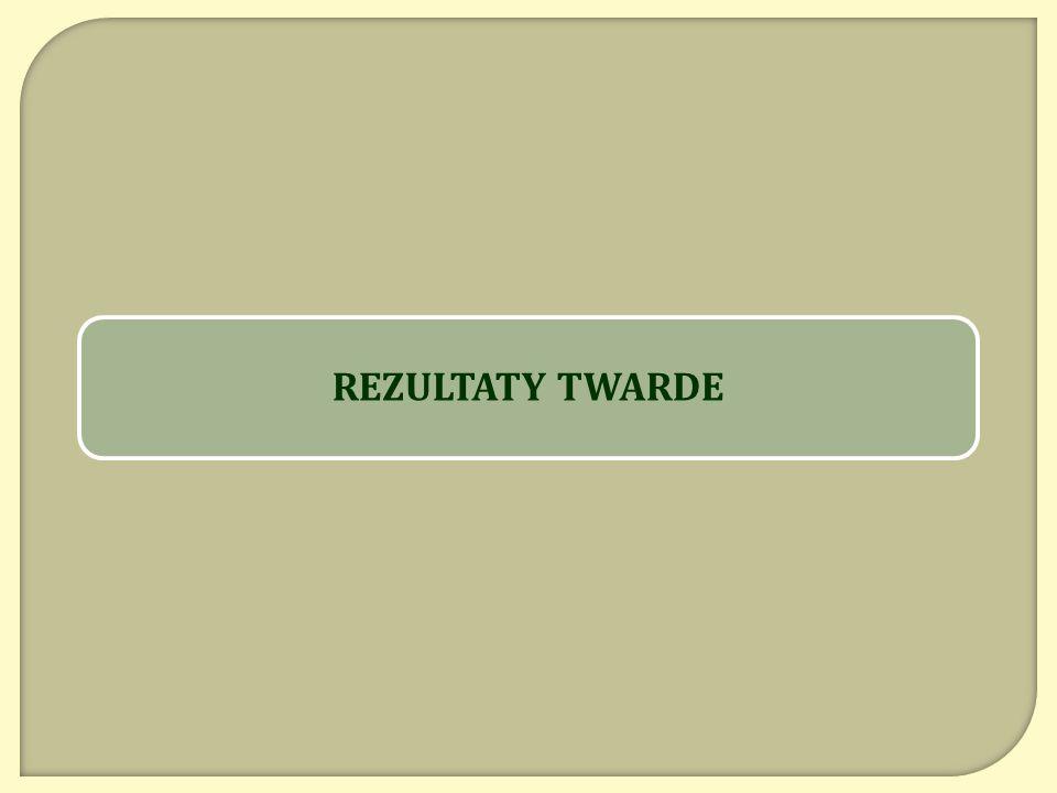 REZULTATY TWARDE