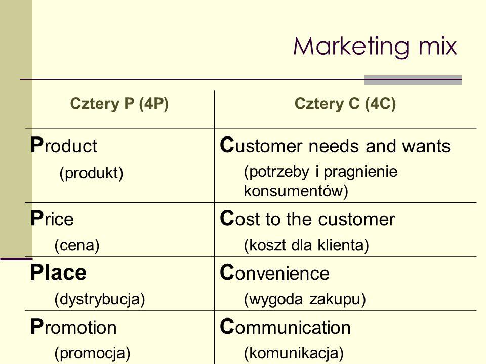 Marketing mix Zwyciężają na rynku firmy, które w niedrogi i dogodny sposób zaspakajają potrzeby klienta i skutecznie się z nim komunikują