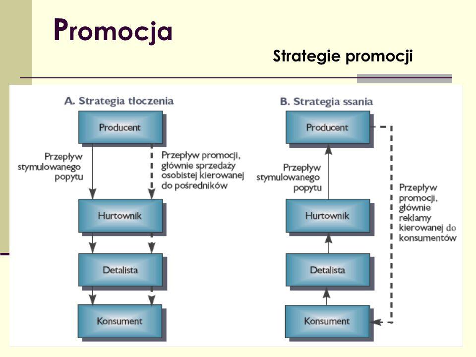 P romocja Strategie promocji