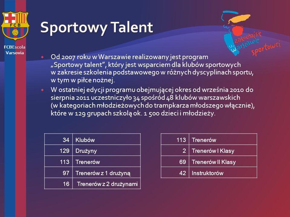 Od 2007 roku w Warszawie realizowany jest program Sportowy talent, który jest wsparciem dla klubów sportowych w zakresie szkolenia podstawowego w różnych dyscyplinach sportu, w tym w piłce nożnej.
