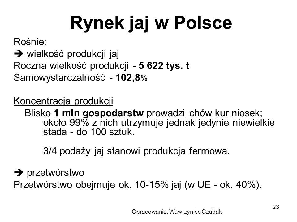 Opracowanie: Wawrzyniec Czubak 23 Rynek jaj w Polsce Rośnie: wielkość produkcji jaj Roczna wielkość produkcji - 5 622 tys. t Samowystarczalność - 102,