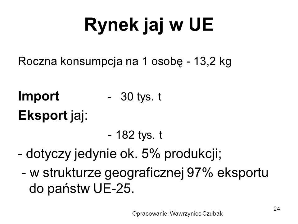 Opracowanie: Wawrzyniec Czubak 24 Rynek jaj w UE Roczna konsumpcja na 1 osobę - 13,2 kg Import - 30 tys. t Eksport jaj: - 182 tys. t - dotyczy jedynie