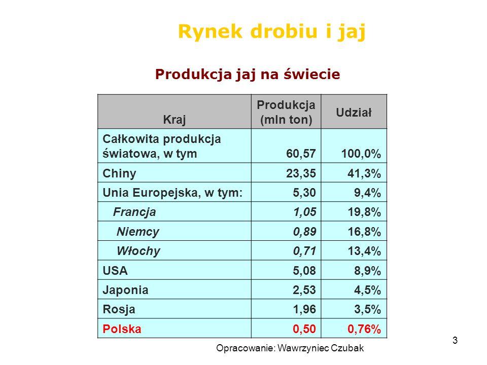 Opracowanie: Wawrzyniec Czubak 3 Rynek drobiu i jaj Produkcja jaj na świecie Kraj Produkcja (mln ton) Udział Całkowita produkcja światowa, w tym60,571