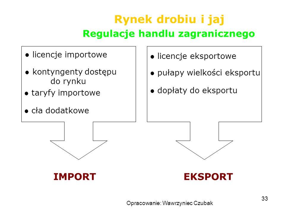 Opracowanie: Wawrzyniec Czubak 33 Rynek drobiu i jaj Regulacje handlu zagranicznego licencje importowe dopłaty do eksportu licencje eksportowe kontyng