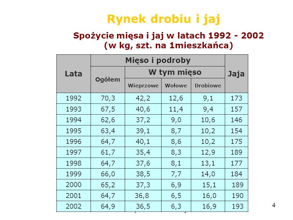 Opracowanie: Wawrzyniec Czubak 4 Rynek drobiu i jaj Spożycie mięsa i jaj w latach 1992 - 2002 (w kg, szt. na 1mieszkańca) Lata Mięso i podroby Jaja Og