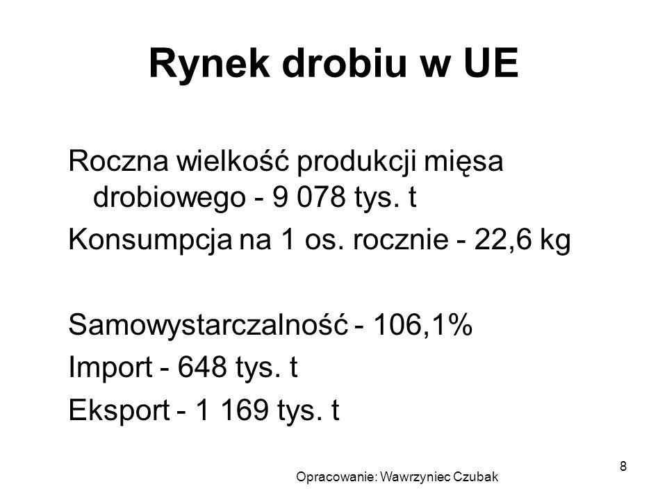 Opracowanie: Wawrzyniec Czubak 8 Rynek drobiu w UE Roczna wielkość produkcji mięsa drobiowego - 9 078 tys. t Konsumpcja na 1 os. rocznie - 22,6 kg Sam