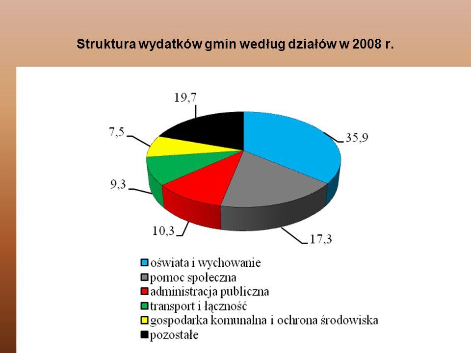 106 Struktura wydatków gmin według działów w 2008 r.