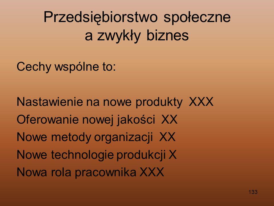133 Przedsiębiorstwo społeczne a zwykły biznes Cechy wspólne to: Nastawienie na nowe produkty XXX Oferowanie nowej jakości XX Nowe metody organizacji