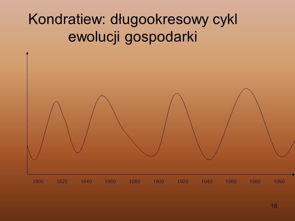 16 Kondratiew: długookresowy cykl ewolucji gospodarki 18001820184018601880190019201940196019801990