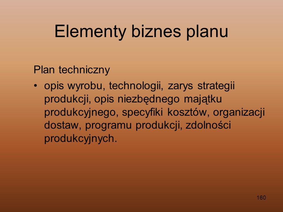160 Plan techniczny opis wyrobu, technologii, zarys strategii produkcji, opis niezbędnego majątku produkcyjnego, specyfiki kosztów, organizacji dostaw