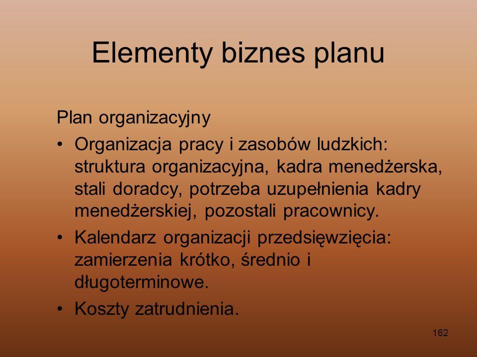 162 Plan organizacyjny Organizacja pracy i zasobów ludzkich: struktura organizacyjna, kadra menedżerska, stali doradcy, potrzeba uzupełnienia kadry me