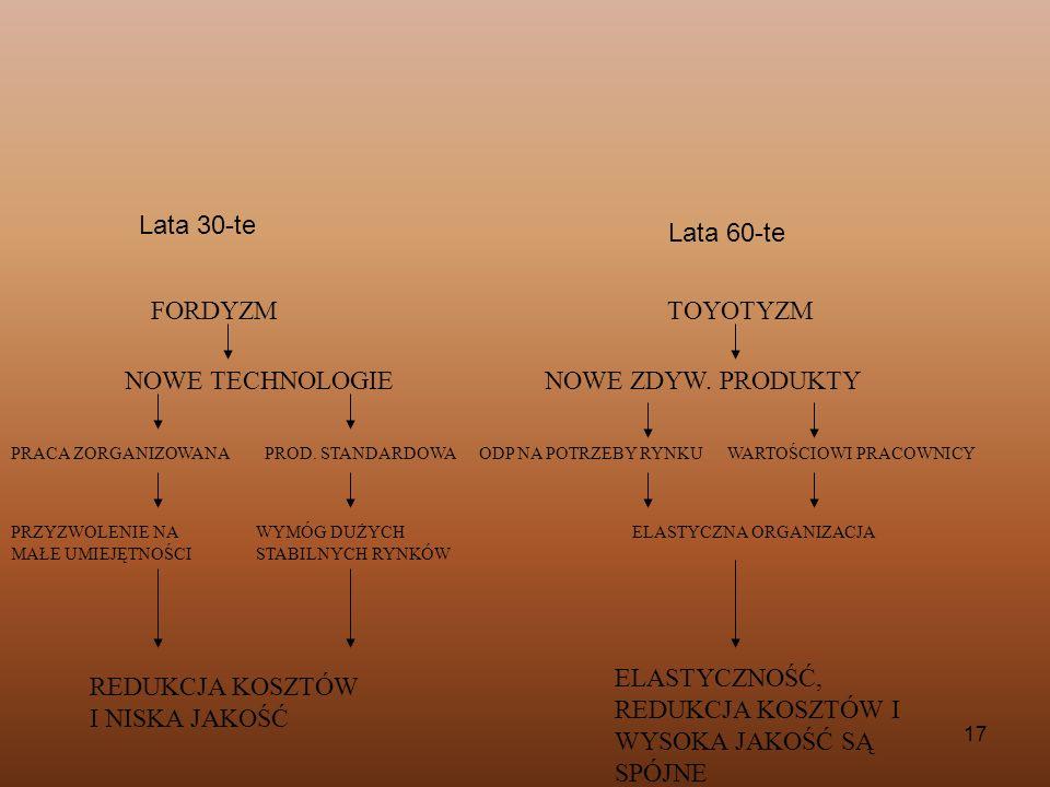 17 FORDYZMTOYOTYZM NOWE TECHNOLOGIENOWE ZDYW. PRODUKTY PRACA ZORGANIZOWANA PROD. STANDARDOWA ODP NA POTRZEBY RYNKU WARTOŚCIOWI PRACOWNICY PRZYZWOLENIE