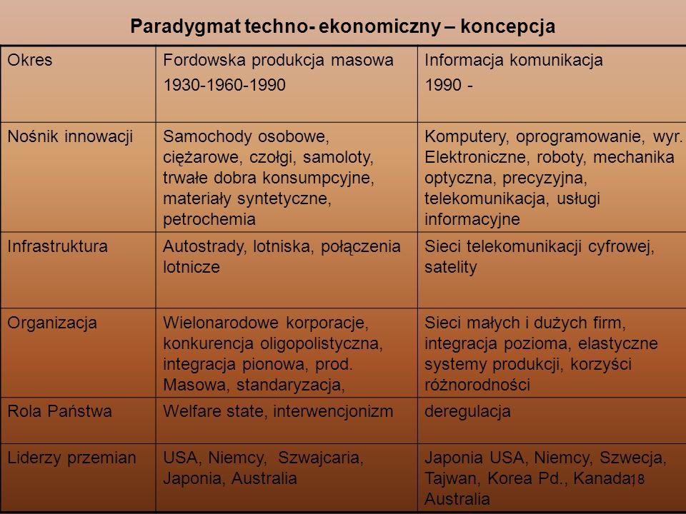 18 Paradygmat techno- ekonomiczny – koncepcja OkresFordowska produkcja masowa 1930-1960-1990 Informacja komunikacja 1990 - Nośnik innowacjiSamochody o