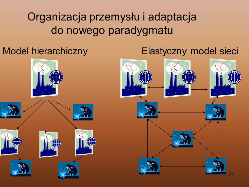 24 Organizacja przemysłu i adaptacja do nowego paradygmatu Model hierarchicznyElastyczny model sieci