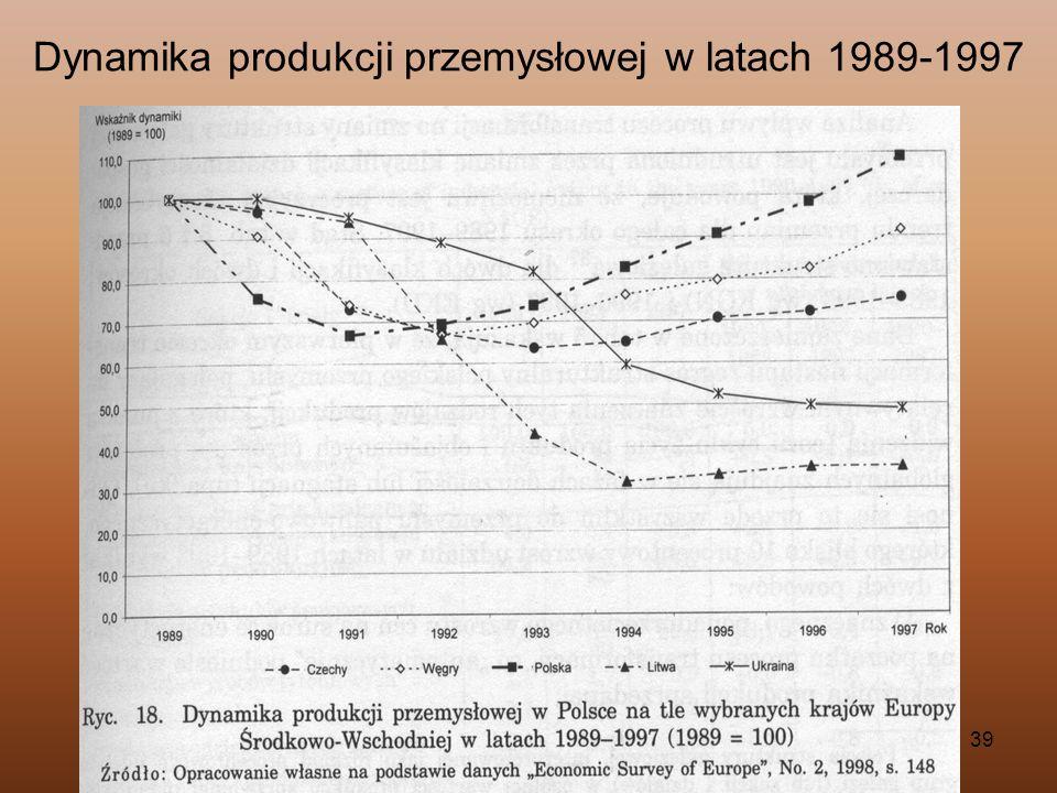 39 Dynamika produkcji przemysłowej w latach 1989-1997