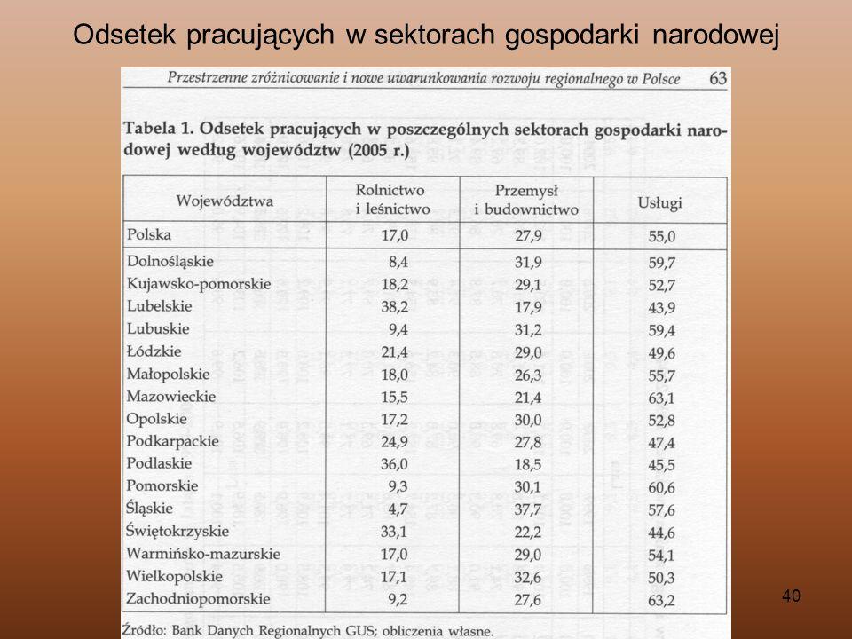 40 Odsetek pracujących w sektorach gospodarki narodowej