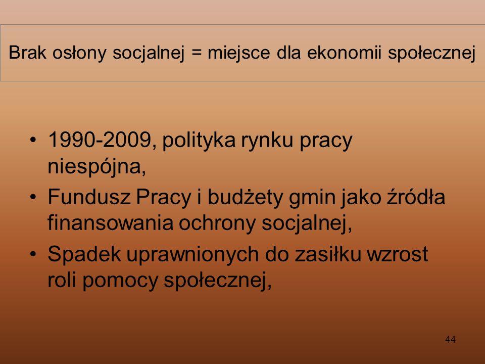 44 Brak osłony socjalnej = miejsce dla ekonomii społecznej 1990-2009, polityka rynku pracy niespójna, Fundusz Pracy i budżety gmin jako źródła finanso