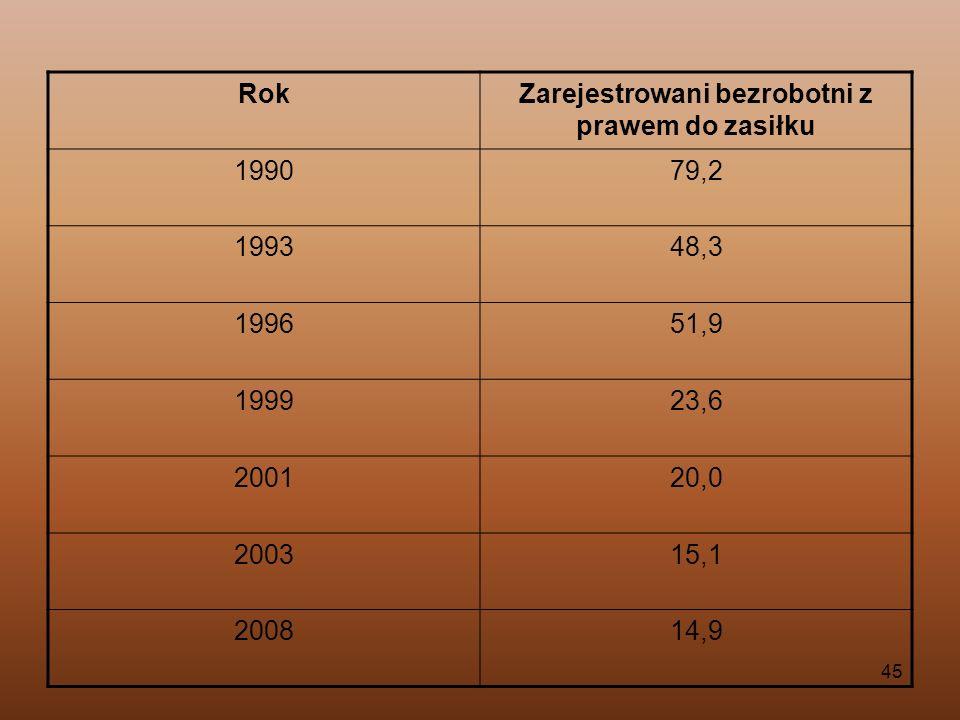 45 RokZarejestrowani bezrobotni z prawem do zasiłku 199079,2 199348,3 199651,9 199923,6 200120,0 200315,1 200814,9