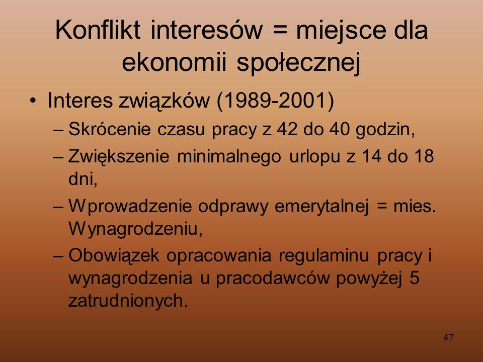 47 Konflikt interesów = miejsce dla ekonomii społecznej Interes związków (1989-2001) –Skrócenie czasu pracy z 42 do 40 godzin, –Zwiększenie minimalneg