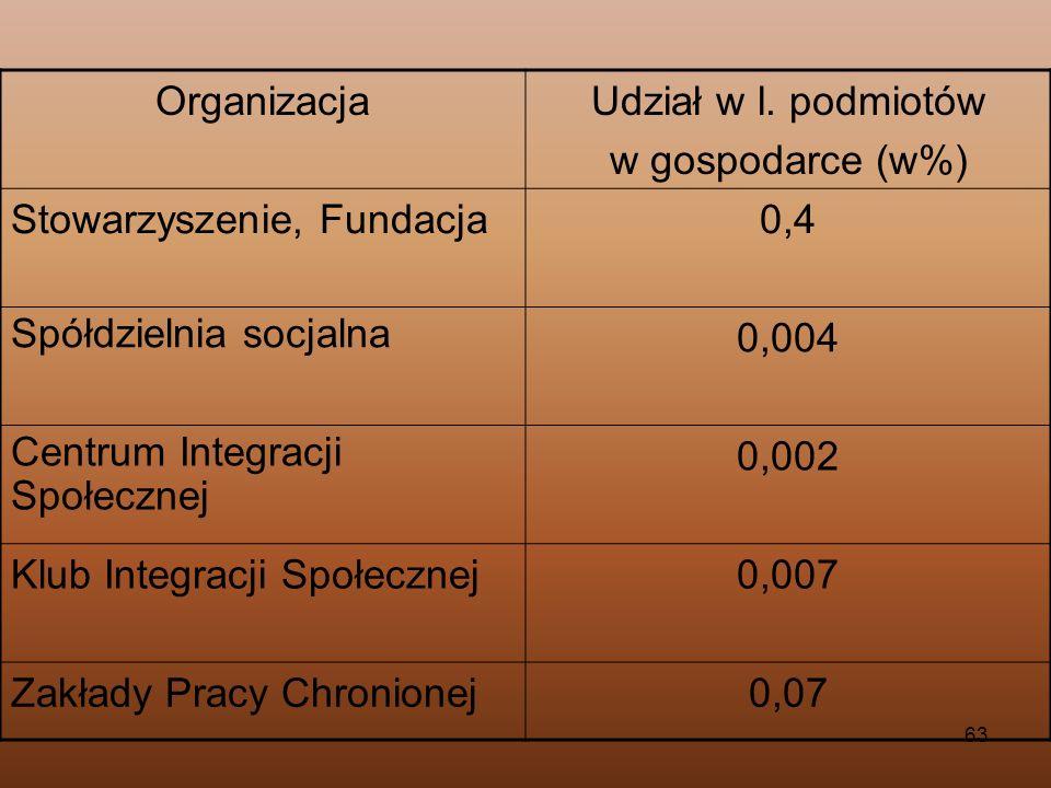 63 OrganizacjaUdział w l. podmiotów w gospodarce (w%) Stowarzyszenie, Fundacja0,4 Spółdzielnia socjalna 0,004 Centrum Integracji Społecznej 0,002 Klub