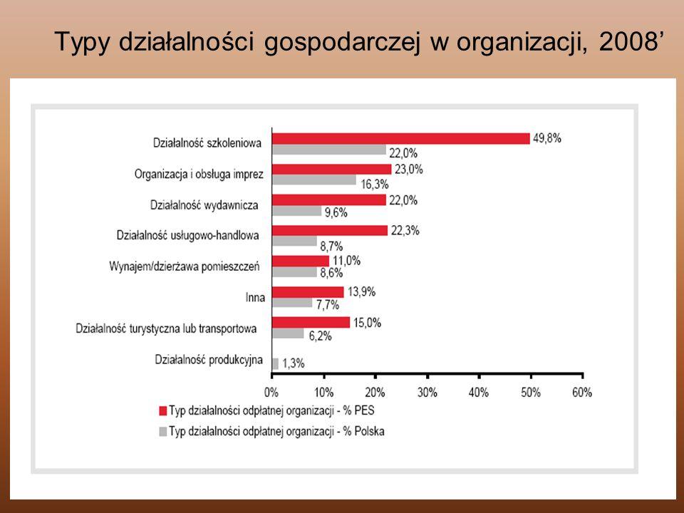 77 Typy działalności gospodarczej w organizacji, 2008