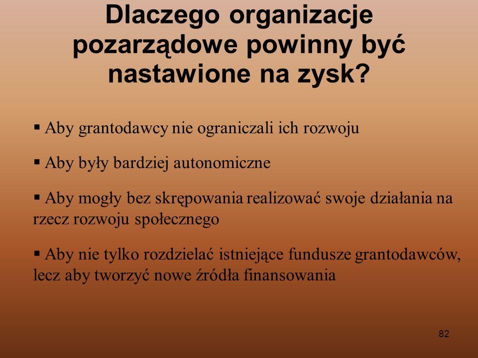 82 Aby grantodawcy nie ograniczali ich rozwoju Aby były bardziej autonomiczne Aby mogły bez skrępowania realizować swoje działania na rzecz rozwoju sp