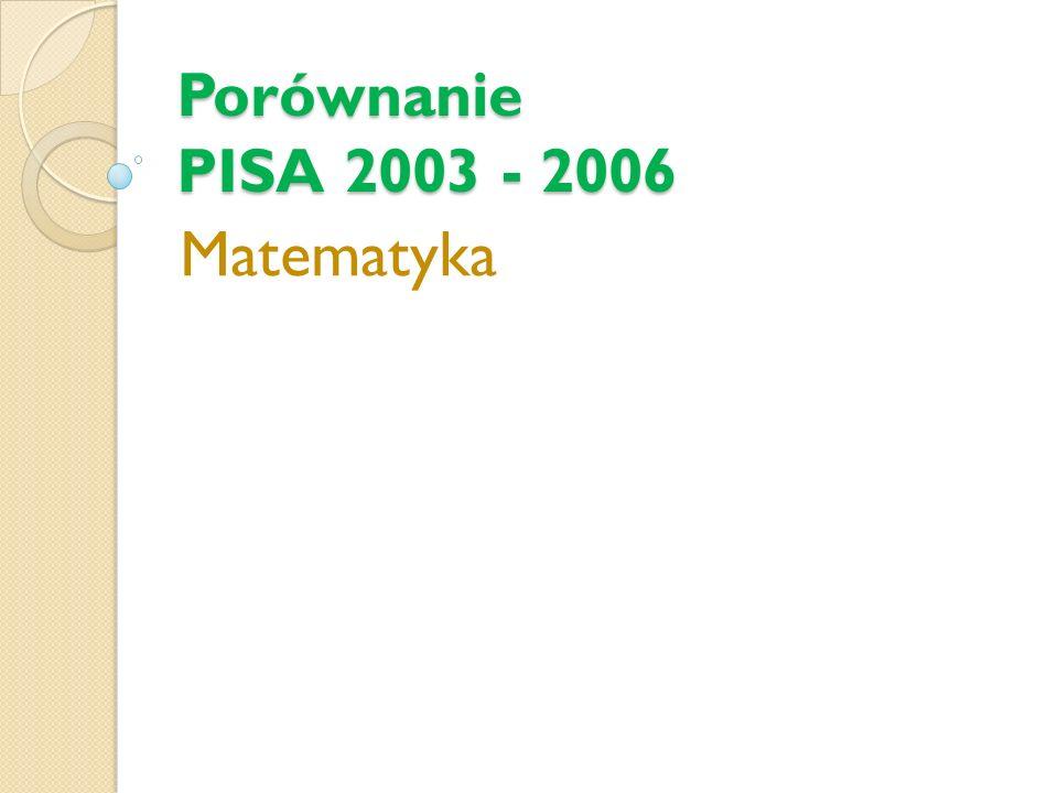 Porównanie PISA 2003 - 2006 Matematyka