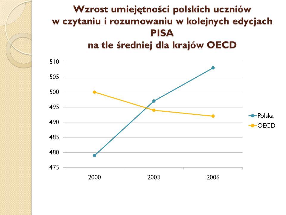 Wzrost umiejętności polskich uczniów w czytaniu i rozumowaniu w kolejnych edycjach PISA na tle średniej dla krajów OECD