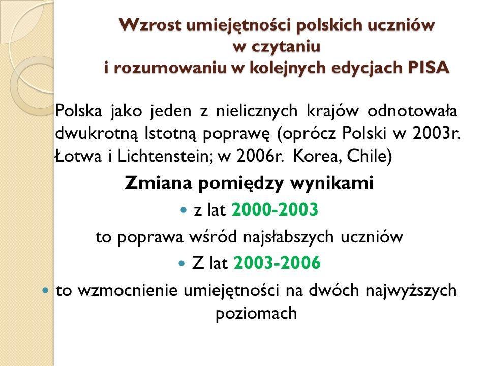 Wzrost umiejętności polskich uczniów w czytaniu i rozumowaniu w kolejnych edycjach PISA Polska jako jeden z nielicznych krajów odnotowała dwukrotną Istotną poprawę (oprócz Polski w 2003r.
