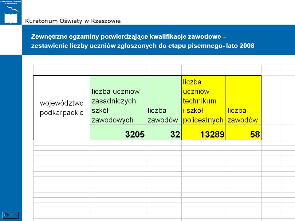 Zewnętrzne egzaminy potwierdząjące kwalifikacje zawodowe – zestawienie liczby uczniów zgłoszonych do etapu pisemnego- lato 2008