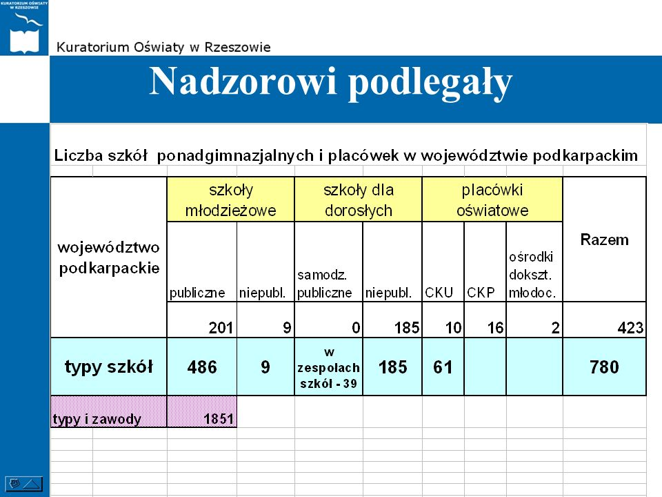 Nadzór prowadzili wizytatorzy WNP/z Nadzór nad ww.