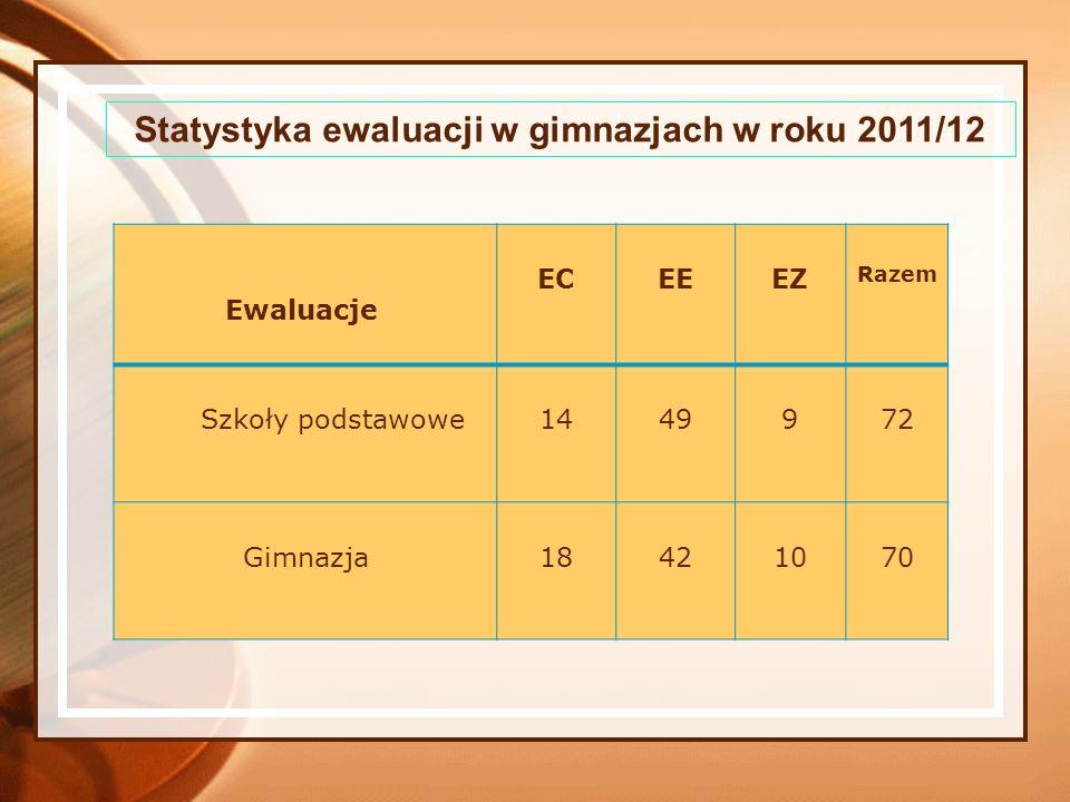 Statystyka ewaluacji w gimnazjach w roku 2011/12 Ewaluacje ECEEEZ Razem Szkoły podstawowe1449972 Gimnazja18421070