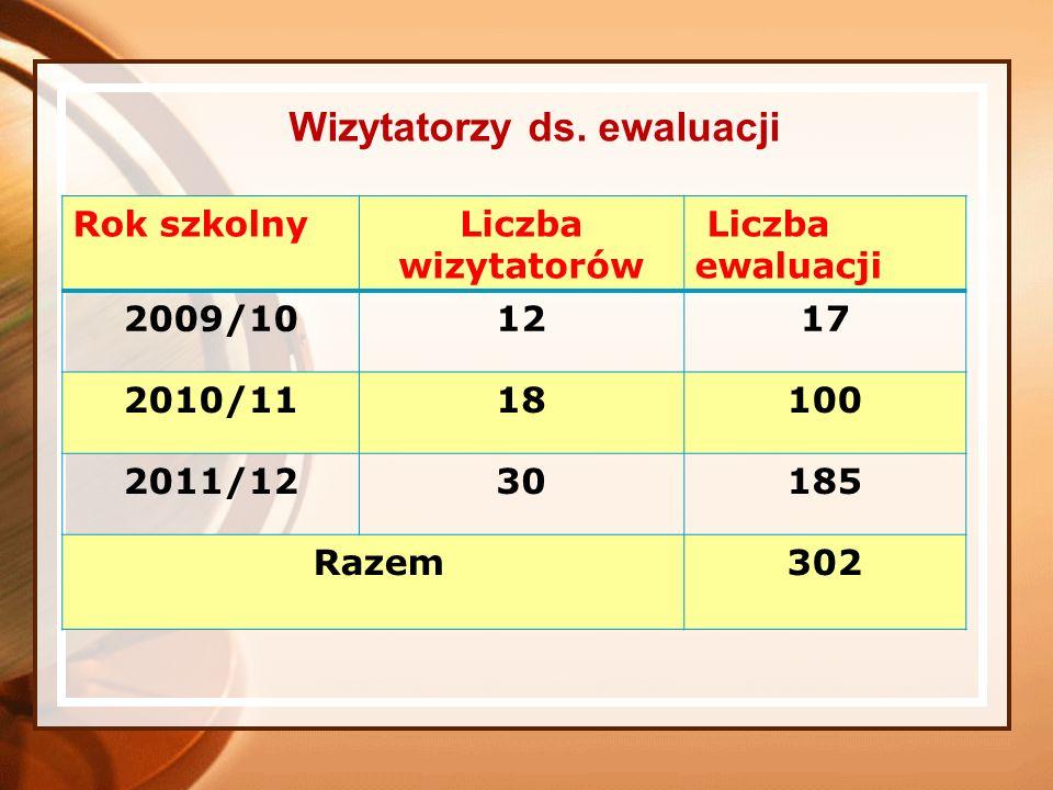 Wizytatorzy ds. ewaluacji Rok szkolnyLiczba wizytatorów Liczba ewaluacji 2009/101217 2010/1118100 2011/1230185 Razem302