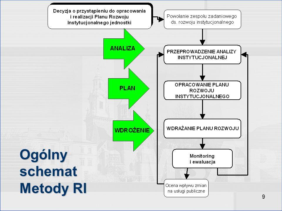 9 Ogólny schemat Metody RI
