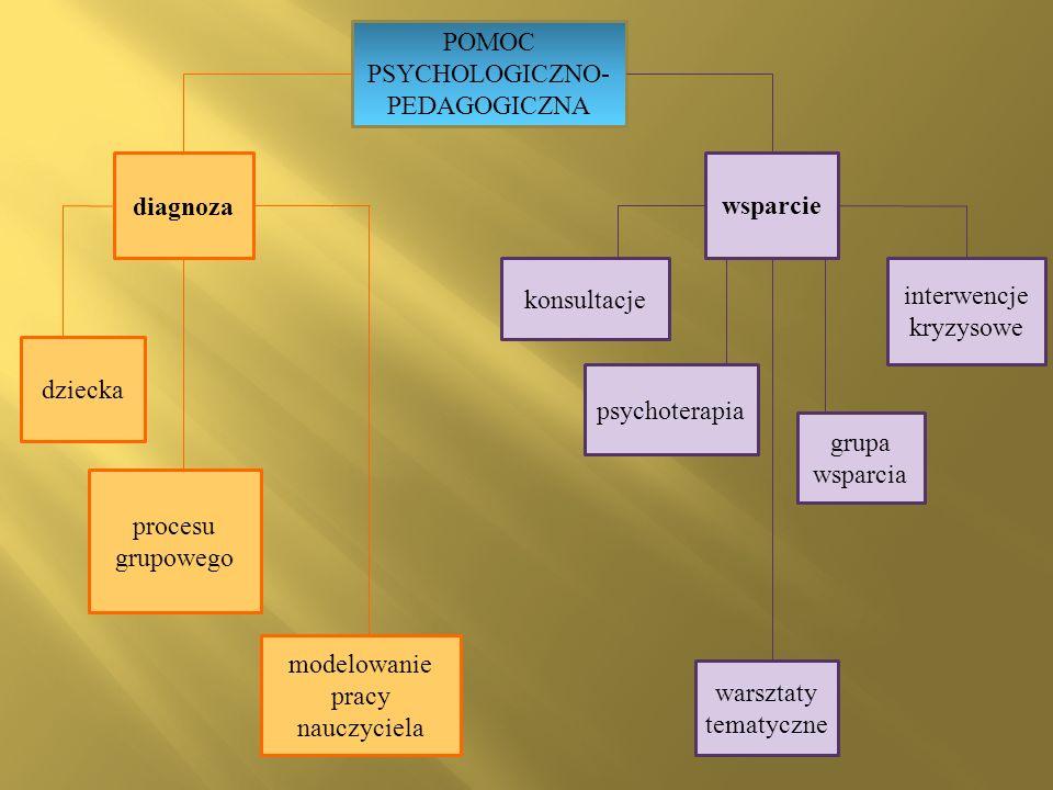 POMOC PSYCHOLOGICZNO- PEDAGOGICZNA diagnoza wsparcie dziecka procesu grupowego modelowanie pracy nauczyciela konsultacje psychoterapia interwencje kry