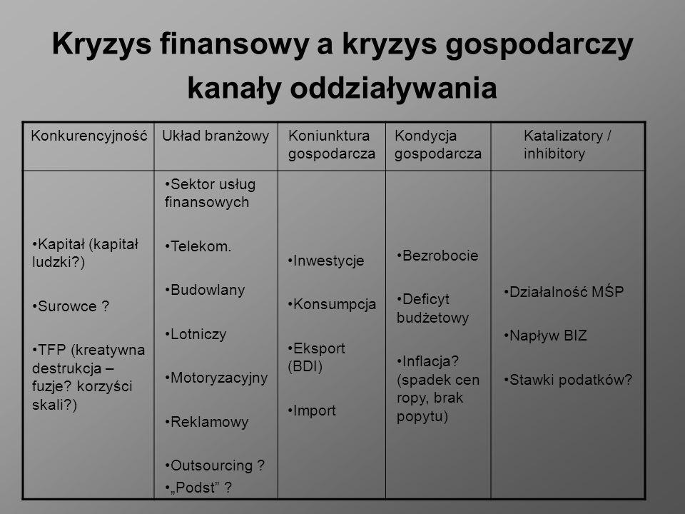 Kryzys finansowy a kryzys gospodarczy kanały oddziaływania KonkurencyjnośćUkład branżowyKoniunktura gospodarcza Kondycja gospodarcza Katalizatory / in