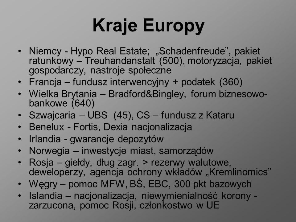 Kraje Europy Niemcy - Hypo Real Estate; Schadenfreude, pakiet ratunkowy – Treuhandanstalt (500), motoryzacja, pakiet gospodarczy, nastroje społeczne Francja – fundusz interwencyjny + podatek (360) Wielka Brytania – Bradford&Bingley, forum biznesowo- bankowe (640) Szwajcaria – UBS (45), CS – fundusz z Kataru Benelux - Fortis, Dexia nacjonalizacja Irlandia - gwarancje depozytów Norwegia – inwestycje miast, samorządów Rosja – giełdy, dług zagr.