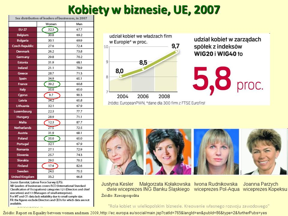 Kobiety w biznesie, UE, 2007 Źródło: Report on Equality between women and men 2009, http://ec.europa.eu/social/main.jsp?catId=765&langId=en&pubId=86&t