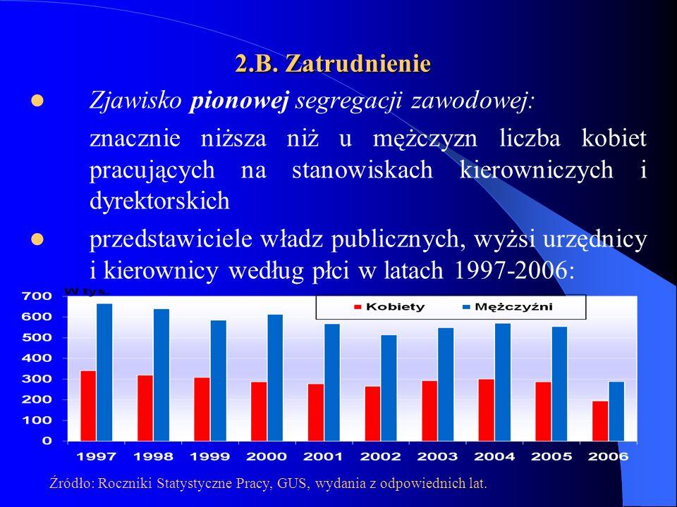2.B. Zatrudnienie Zjawisko pionowej segregacji zawodowej: znacznie niższa niż u mężczyzn liczba kobiet pracujących na stanowiskach kierowniczych i dyr