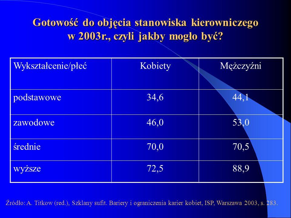 Gotowość do objęcia stanowiska kierowniczego w 2003r., czyli jakby mogło być? Wykształcenie/płećKobietyMężczyźni podstawowe34,644,1 zawodowe46,053,0 ś