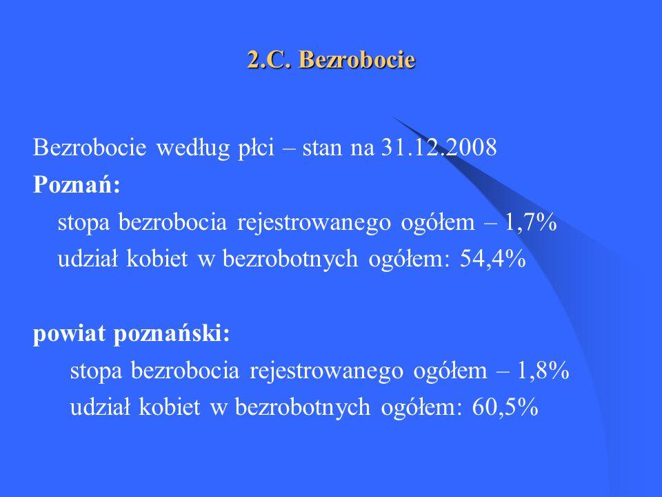 2.C. Bezrobocie Bezrobocie według płci – stan na 31.12.2008 Poznań: stopa bezrobocia rejestrowanego ogółem – 1,7% udział kobiet w bezrobotnych ogółem: