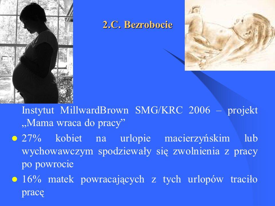 2.C. Bezrobocie Instytut MillwardBrown SMG/KRC 2006 – projekt Mama wraca do pracy 27% kobiet na urlopie macierzyńskim lub wychowawczym spodziewały się