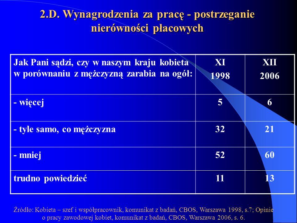Jak Pani sądzi, czy w naszym kraju kobieta w porównaniu z mężczyzną zarabia na ogół: XI 1998 XII 2006 - więcej56 - tyle samo, co mężczyzna3221 - mniej5260 trudno powiedzieć1113 Źródło: Kobieta – szef i współpracownik, komunikat z badań, CBOS, Warszawa 1998, s.7; Opinie o pracy zawodowej kobiet, komunikat z badań, CBOS, Warszawa 2006, s.